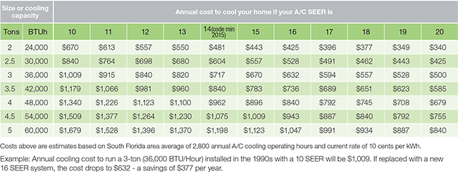 fpl annual cooling costs