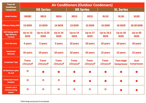 trane air conditioner. trane_air_conditioners_comparison_charts 600px trane air conditioner